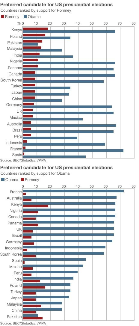 Chart vote Mitt Romney barack obama countries election infographic graph