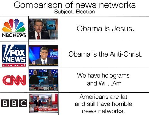 news,americans,barack obama,bbc,differences,election,bias,network