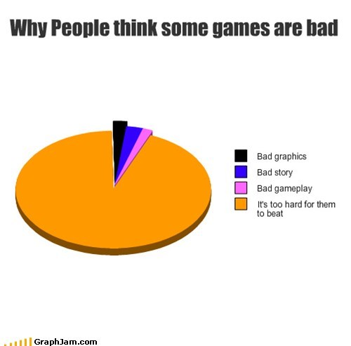 bad,video games,Pie Chart,too hard