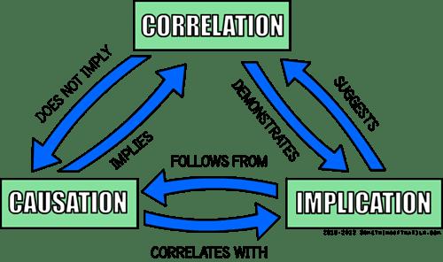 causation correlation implication logic - 6720432896