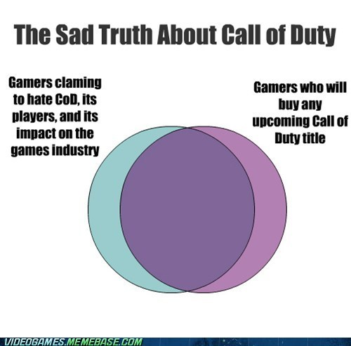 call of duty,venn diagram,you're all gonna buy it