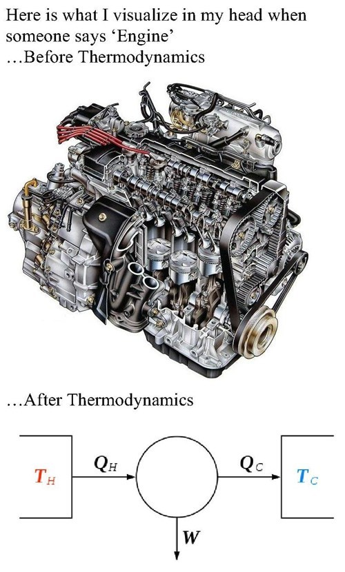 engineering,thermodynamics,engine,not fun