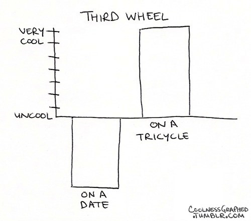 Bar Graph,third wheel,tricycle,dating