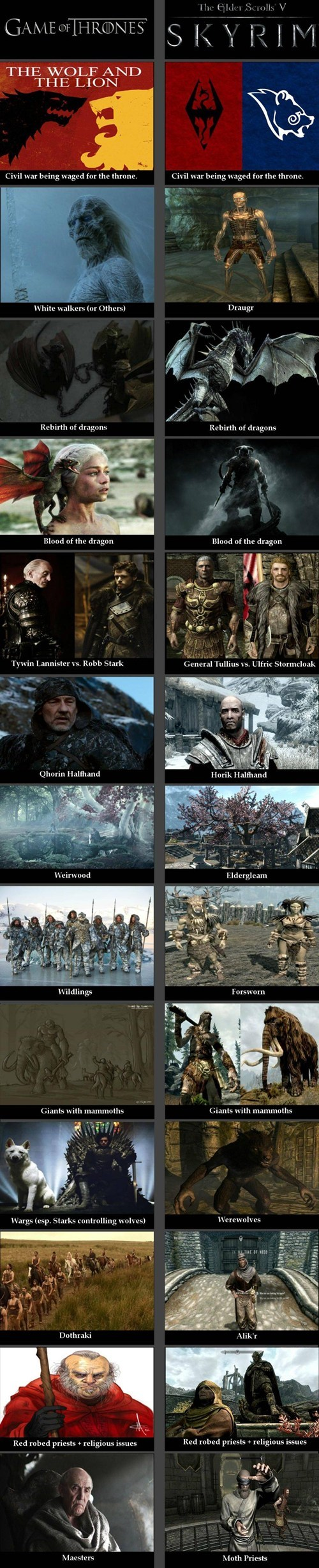 Game of Thrones,comparison,Skyrim