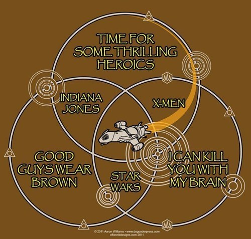 star wars,movies,TV,venn diagram,sci fi,Firefly