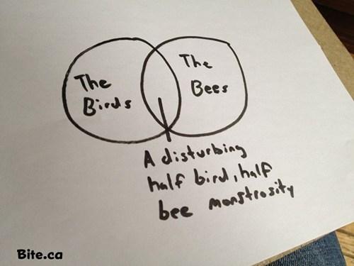 monstrosity love story venn diagram the birds and the bees - 6730021888