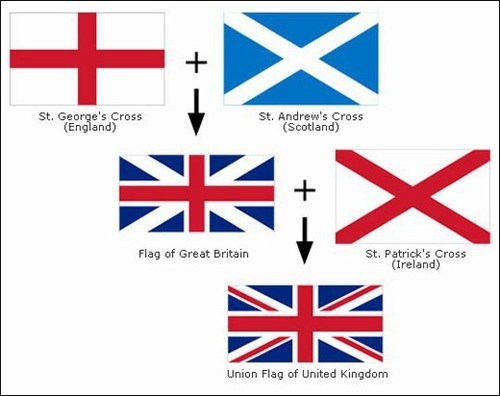 great britain england scotland flags UK math
