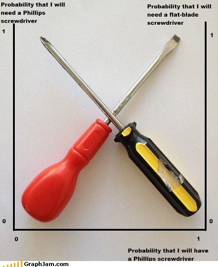 screwdrivers flat head Line Graph tools - 6732824576