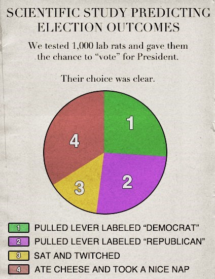 lab rats,election 2012,science,politics