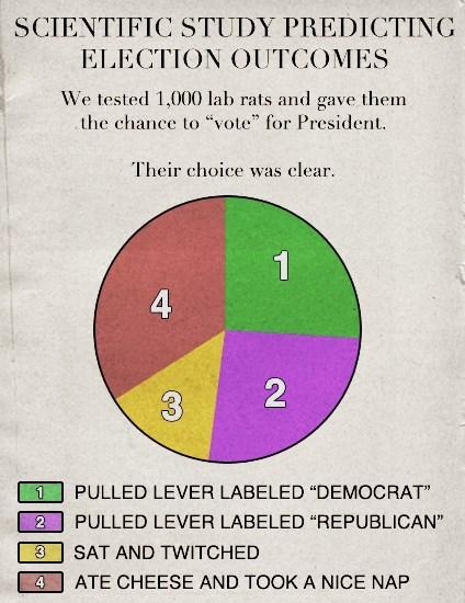 lab rats election 2012 science politics - 6738292480