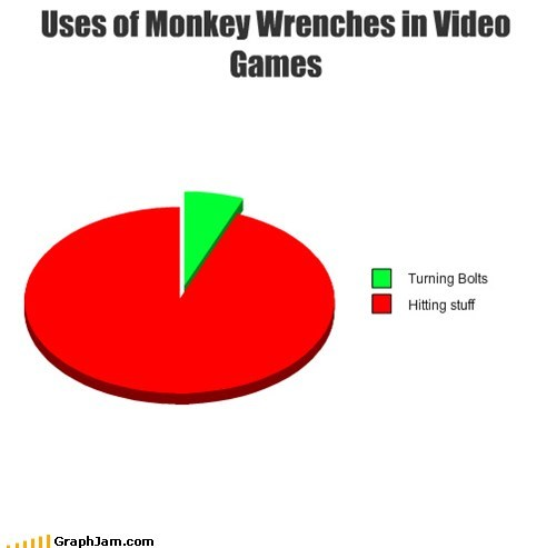 monkey wrench,breaking things,all the things,video games