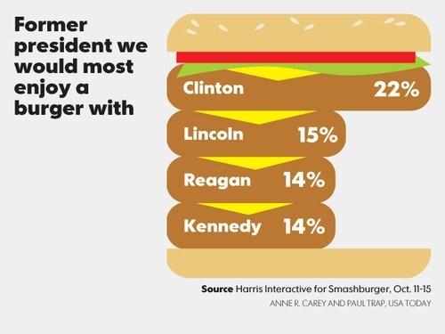 abraham lincoln,burger,Chart,former president,john-f-kennedy,Ronald Reagan,bill clinton