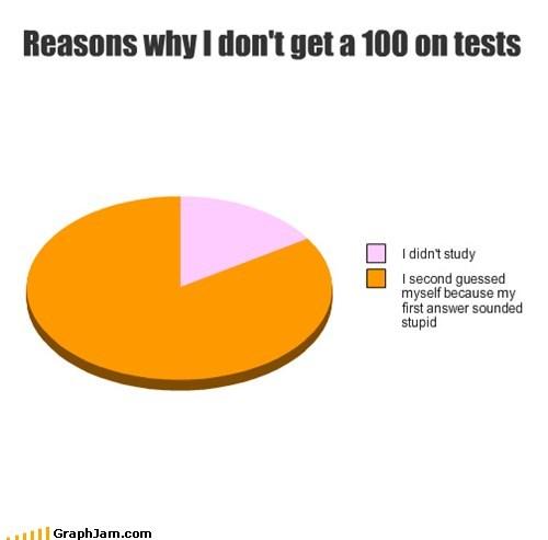 school tests second guessing Pie Chart