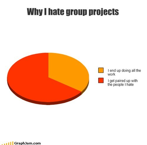 school,group projects,grades,Pie Chart