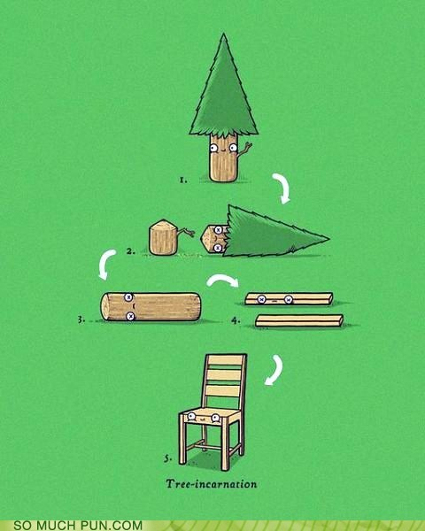 literalism,prefix,reincarnation,tree