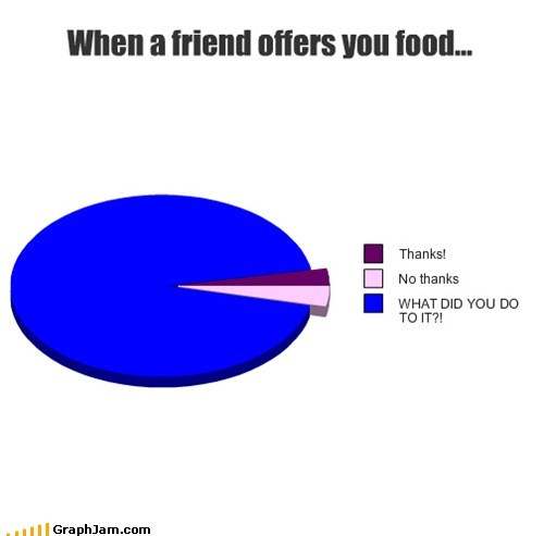 friends,food,Pie Chart,giving