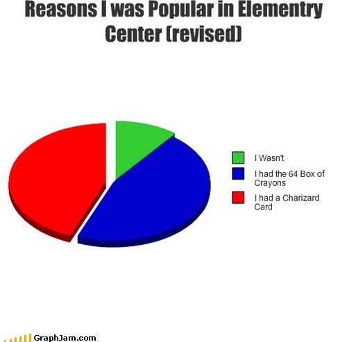 replotted,crayons,pokemon carts,Pie Chart
