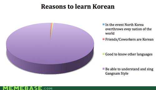 korean,foreign language,gangnam style,Pie Chart
