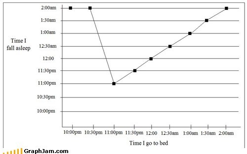 Line Graph insomnia sleeping - 6750493696