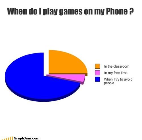 games class school phone Pie Chart - 6751414016