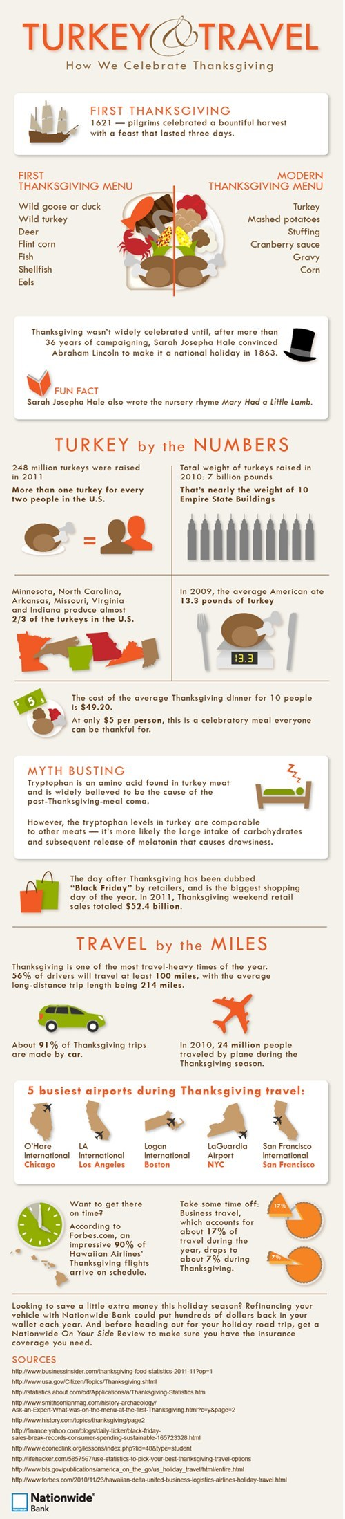 thanksgiving Turkey america food eating infographic holidays - 6751844096