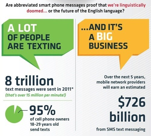 ed tech magazine infographics Big Business texting - 6752166656
