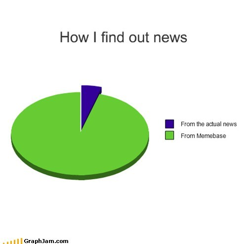 How I find out news