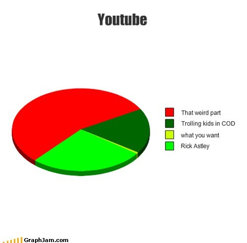 youtube trolling rick astley Weird Part of YouTube cod