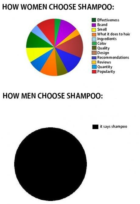 shampoo,how to choose,Pie Chart