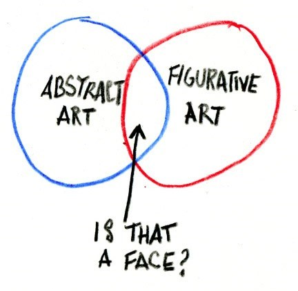 abstract is that a face venn diagram figurative how do i art class is in session - 6760364800