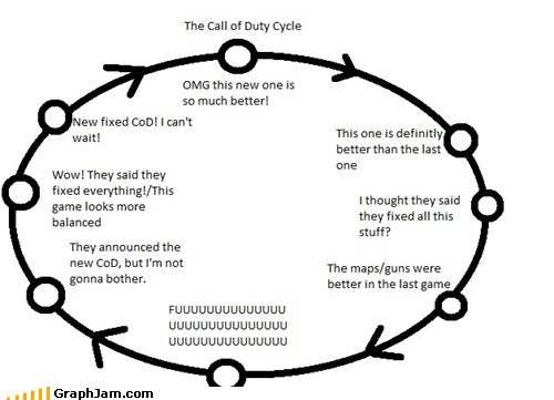 It's a viscious cycle