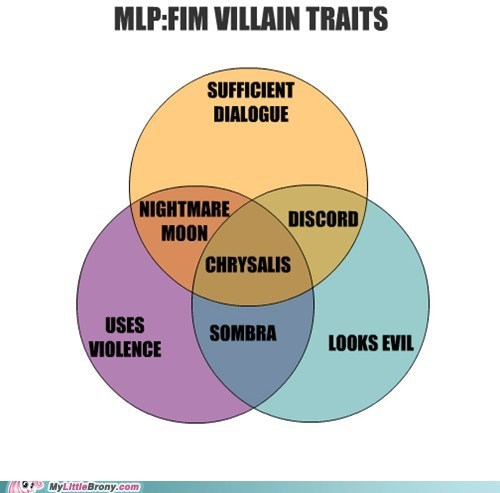 these are all fake names to me season 3 villains MLP