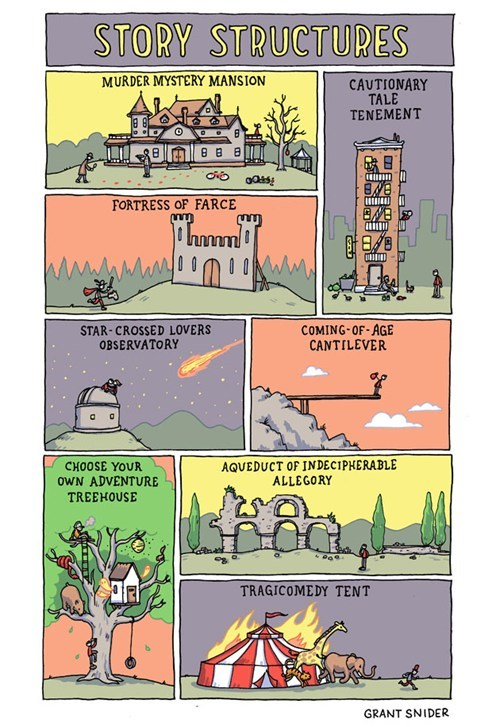 story structure,grant snider,class is in session,Incidental Comics,creative writing 101