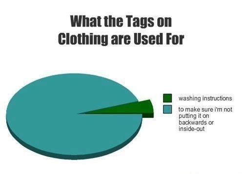 shirt tags,Pie Chart