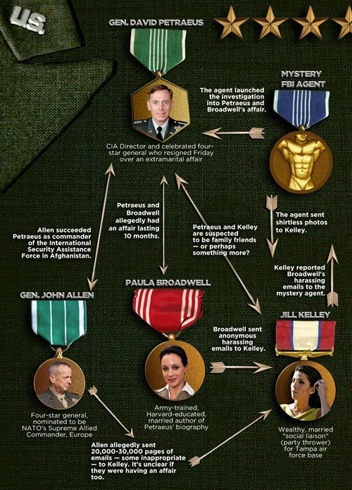 David Petraeus,scandal,summary,affair,infographic