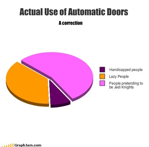 star wars,the force,lazy,replotted,Pie Chart,automatic doors,Jedi