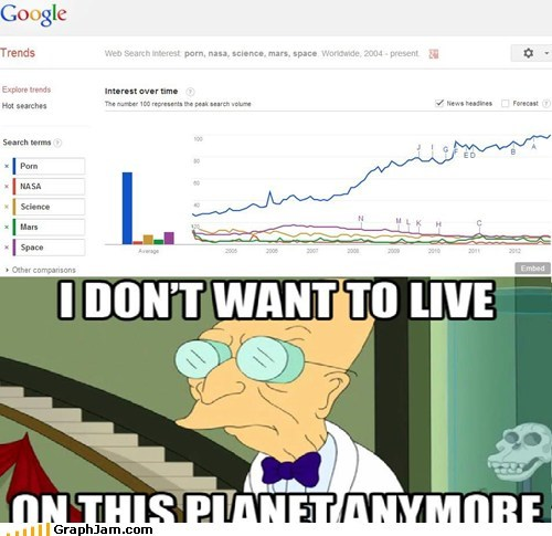 i dont want to live on this planet anymore,nasa,Line Graph,science
