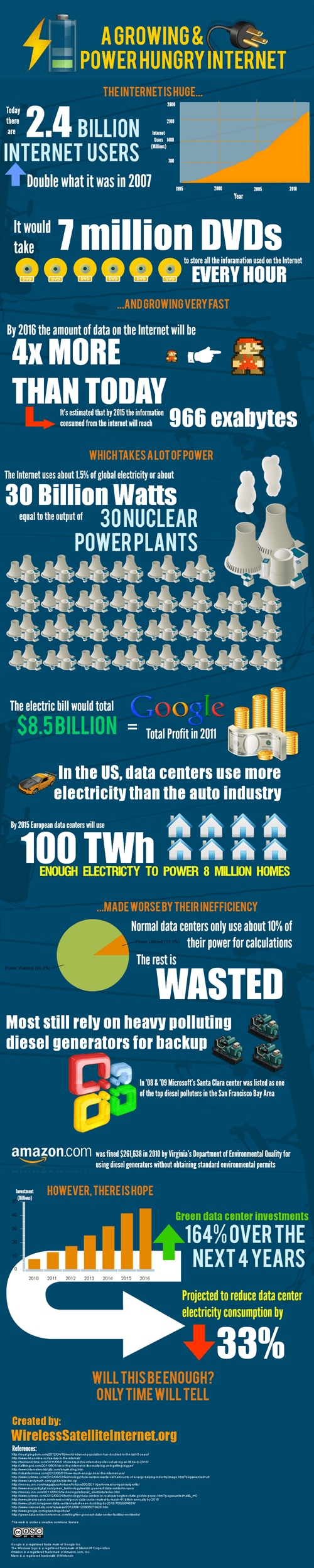 internet power hungry data electricity enviroment infographic