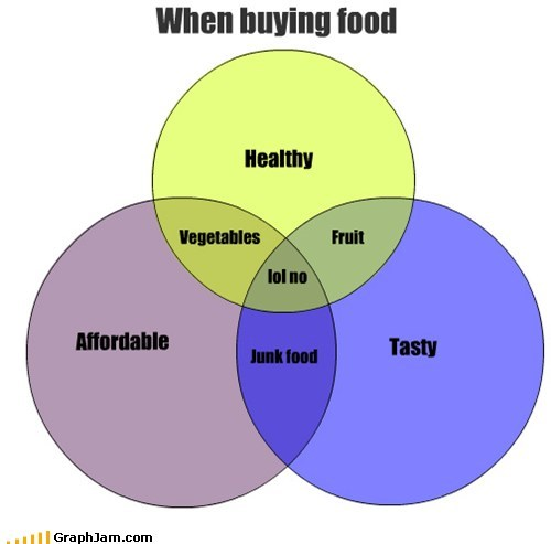 affordability grocery First World Problems health food Pie Chart