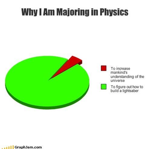 physics,lightsaber,star wars,Pie Chart,Jedi