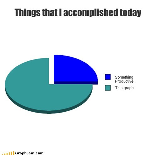 procrastination,productivity,Pie Chart