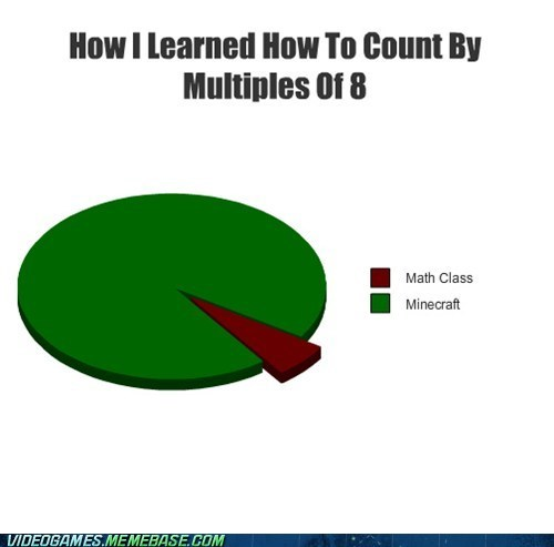 multiplication minecraft math graph - 6780985344
