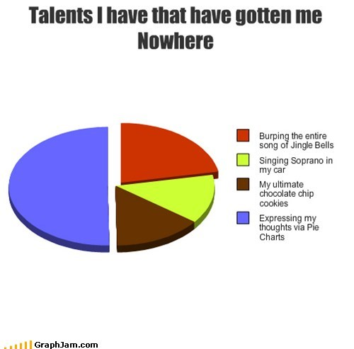 useless thoughts expressing talents Pie Chart - 6787408896