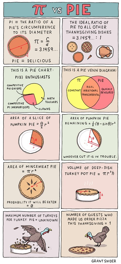 thanskgiving,pi,pie,food,Incidental Comics