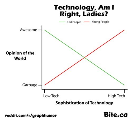 age amirite technology awesome Line Graph