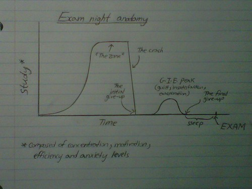 studying anatomy school Line Graph exam night stress test college