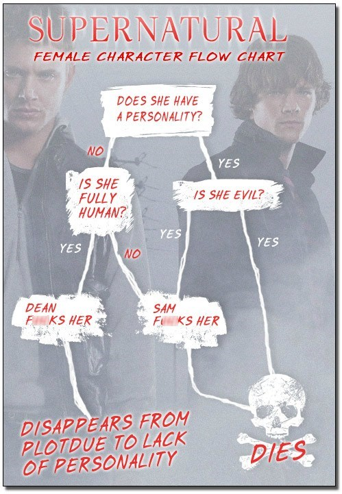 Supernatural,relationships,flow chart,women