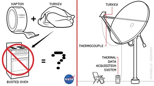 nasa,thanksgiving,science,cooking your turkey