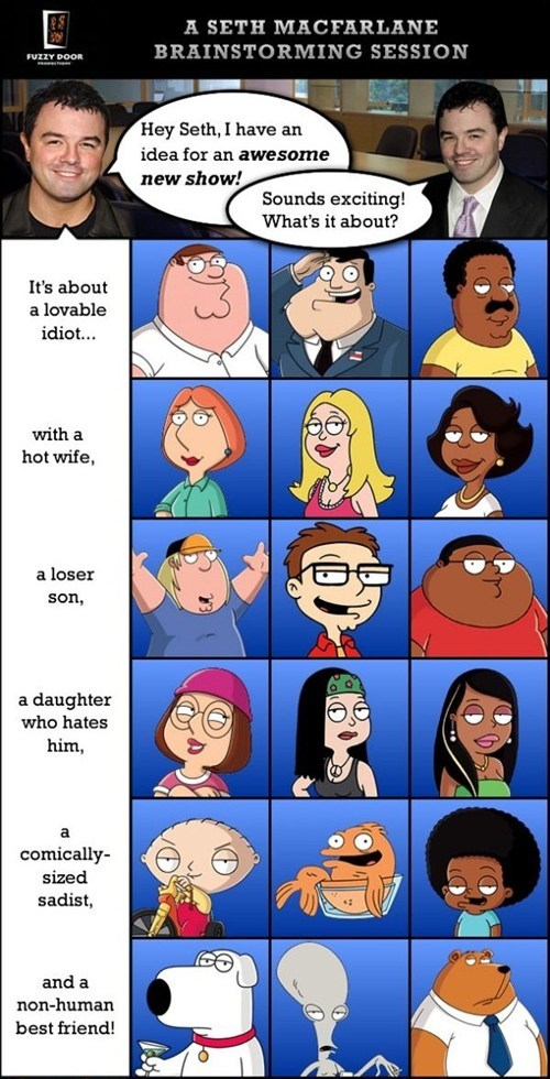 the cleveland show,family guy,Seth MacFarlane,american dad