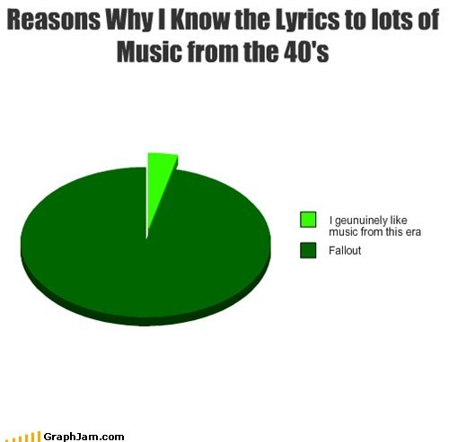 Music,fallout,lyrics,old timey,video games,Pie Chart